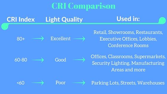 CRI Comparison in lighting