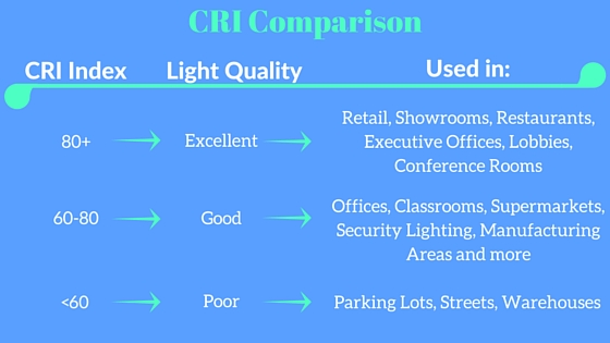 CRI Comparison in lighting